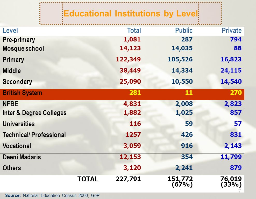 Educational Institutions by Level