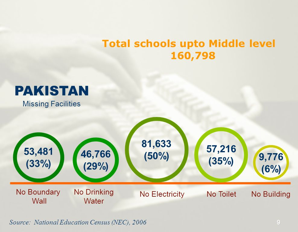 Total schools upto Middle level