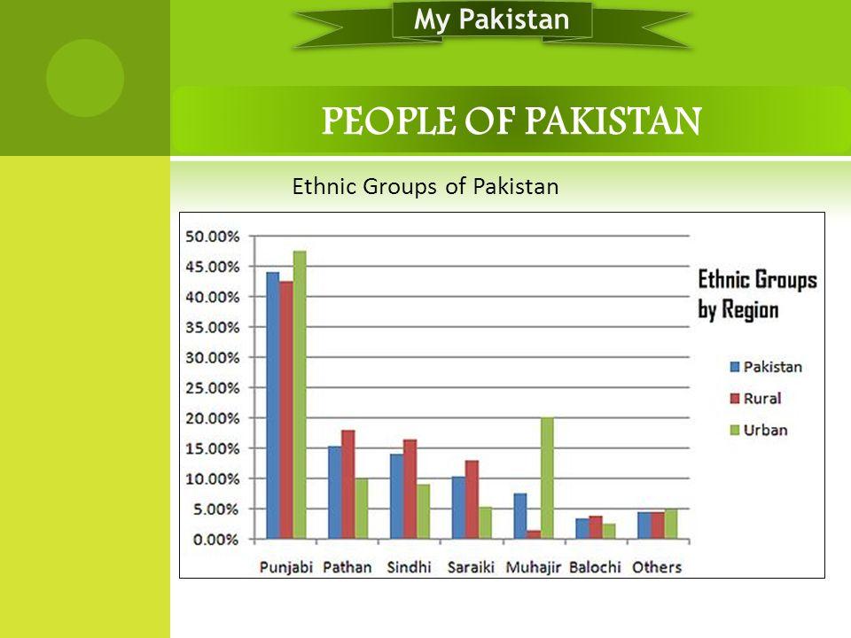 Ethnic Groups of Pakistan