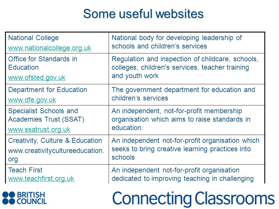 Some useful websites National College