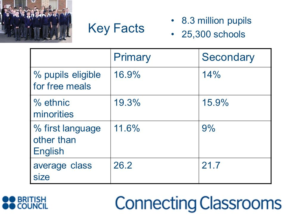 Key Facts Primary Secondary 8.3 million pupils 25,300 schools