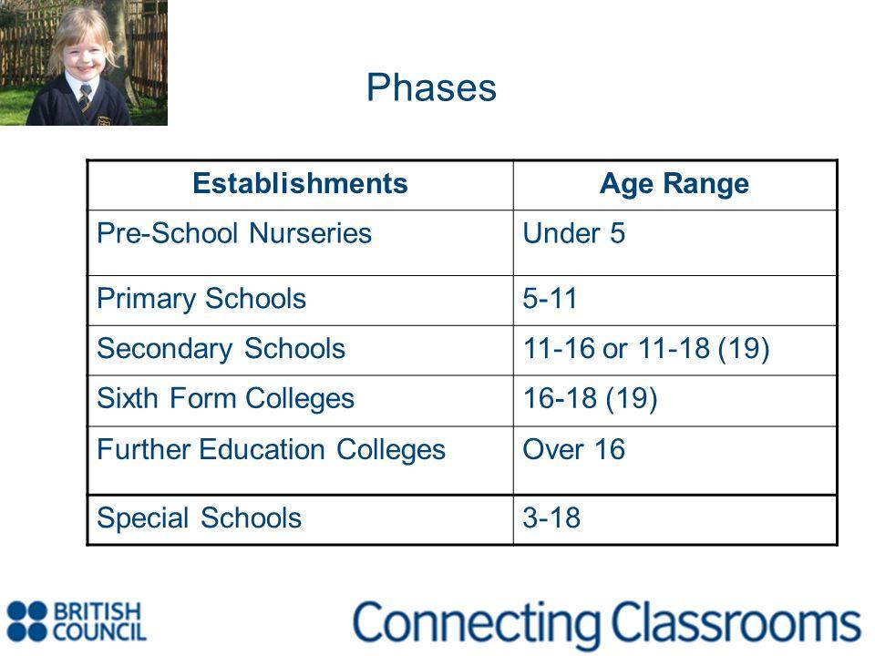 Phases Establishments Age Range Pre-School Nurseries Under 5