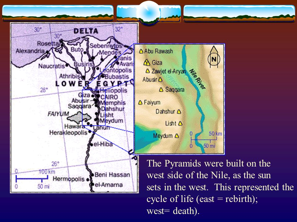 The Pyramids were built on the west side of the Nile, as the sun