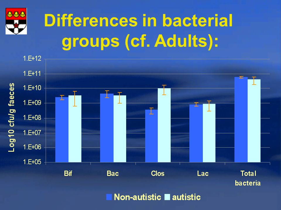 Differences in bacterial