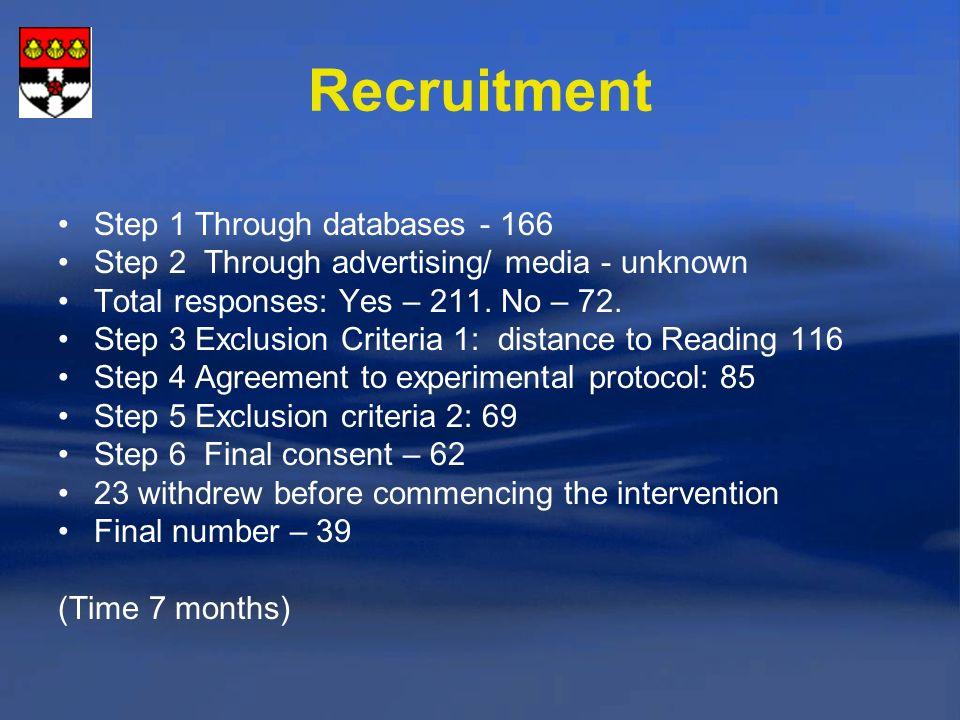 Recruitment Step 1 Through databases - 166