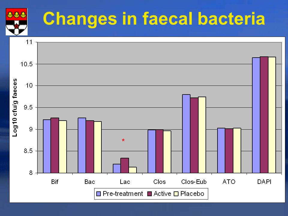 Changes in faecal bacteria