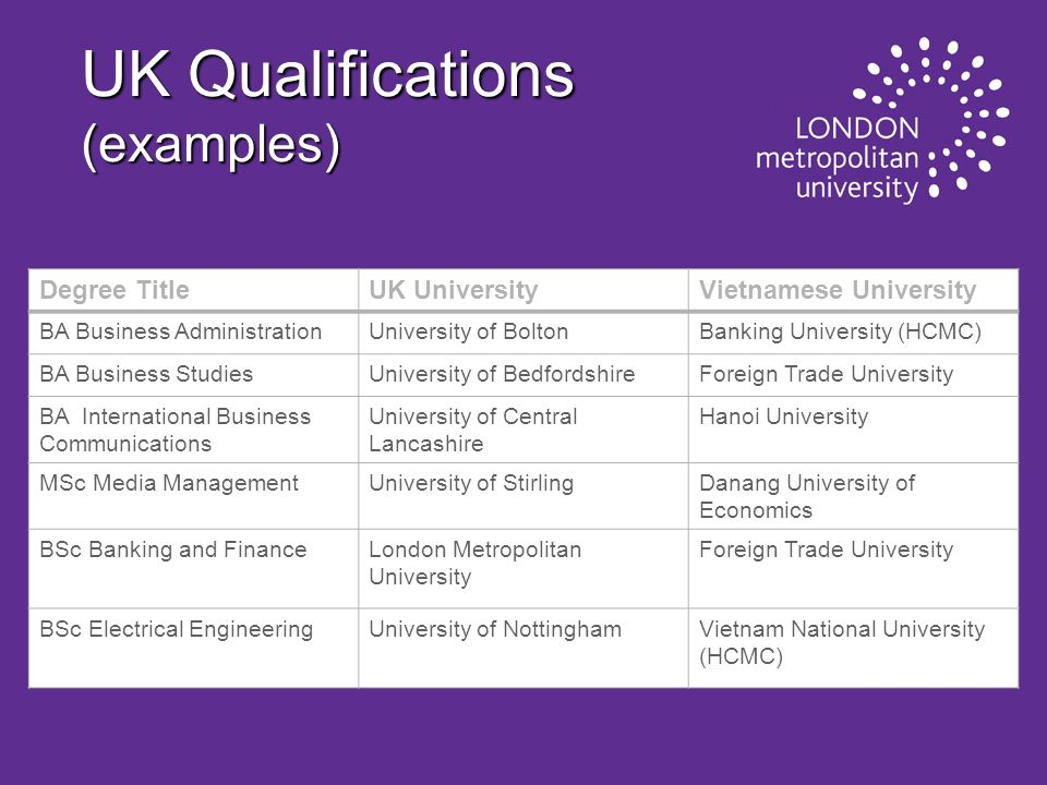 UK Qualifications (examples)
