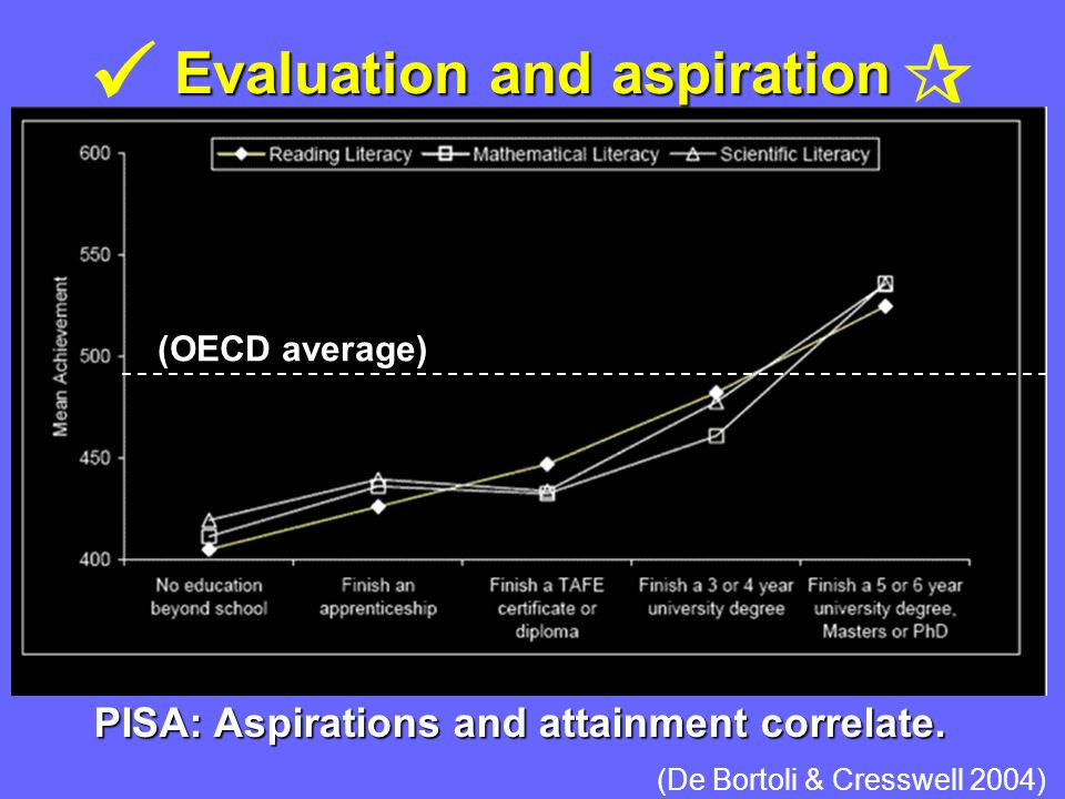 Evaluation and aspiration PISA: Aspirations and attainment correlate.