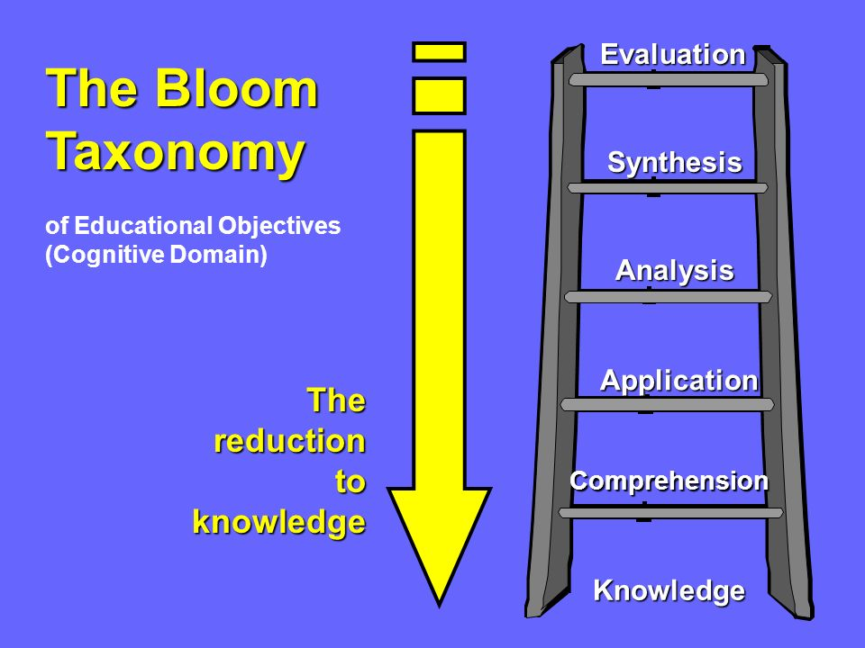 The Bloom Taxonomy The reduction to knowledge Evaluation Synthesis