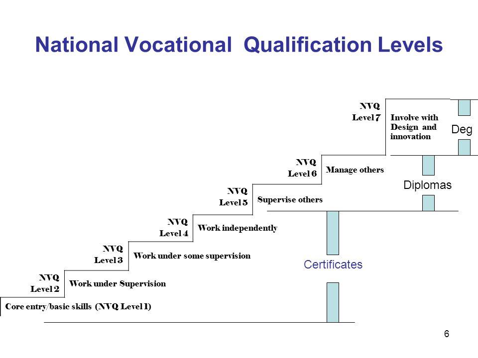 National Vocational Qualification Levels