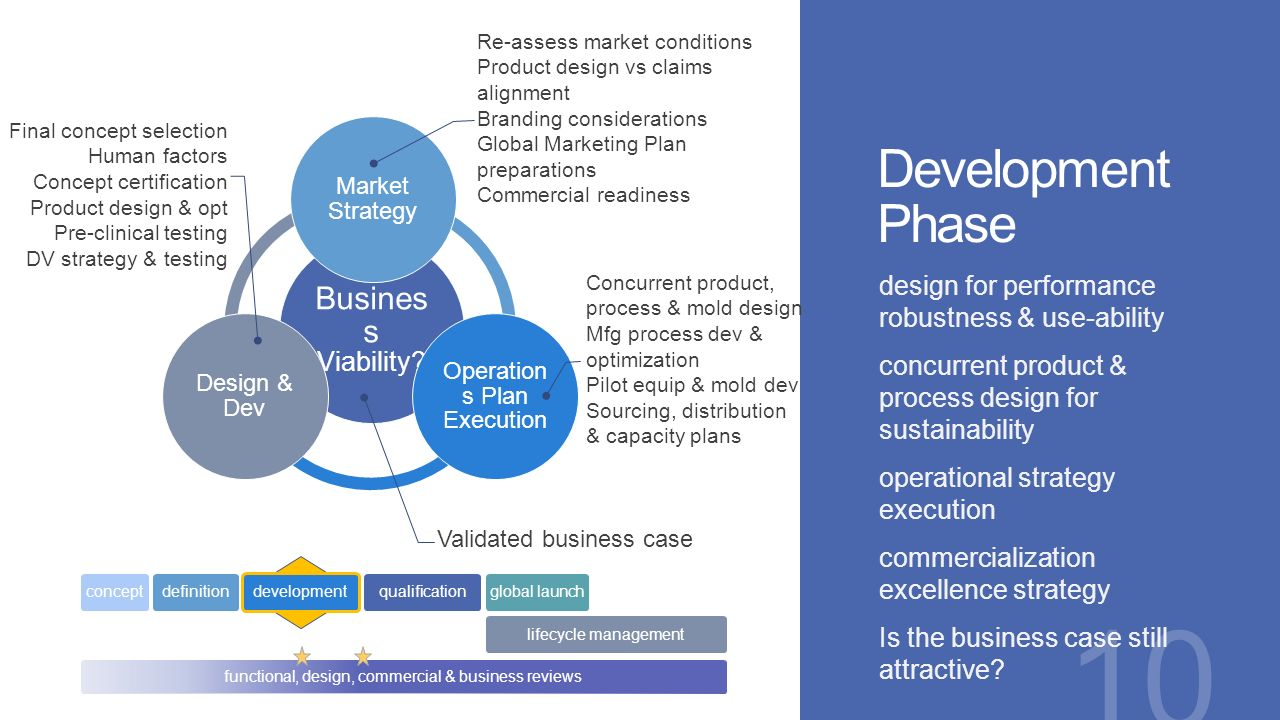 Global product development ppt video online download for Product design strategy