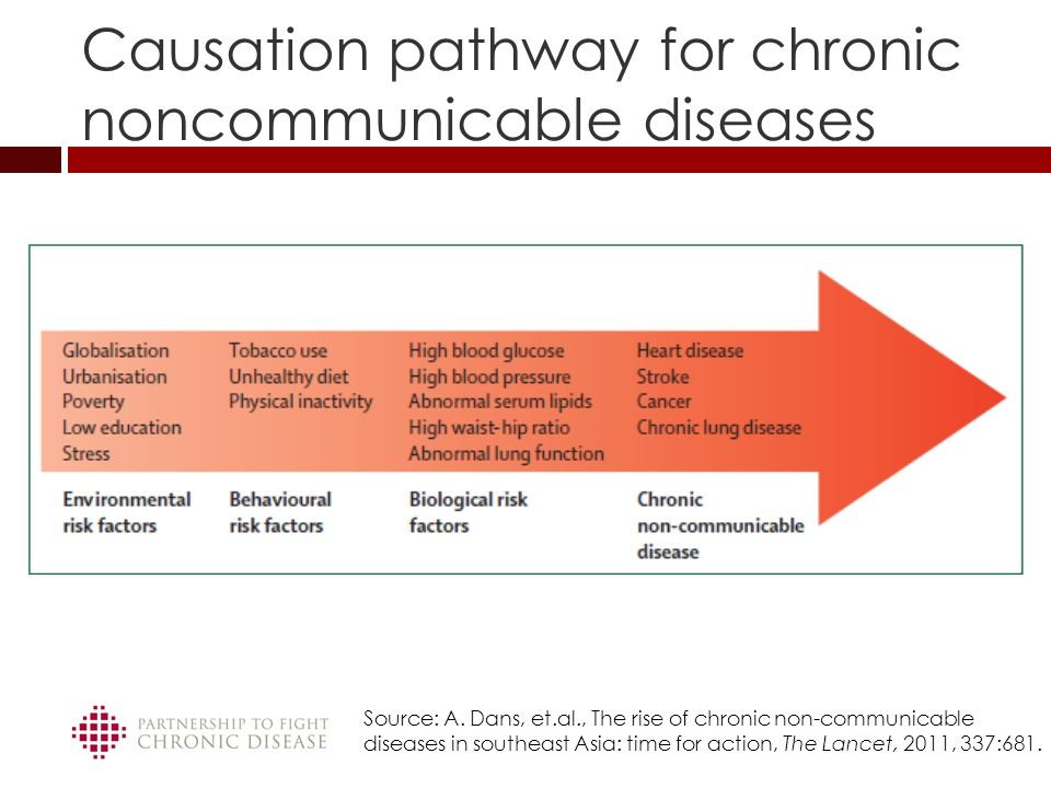 chronic non communicaable diseases Noncommunicable disease unit  injuries, and chronic diseases, such as  ncd deaths worldwide now exceed all communicable, maternal and perinatal .