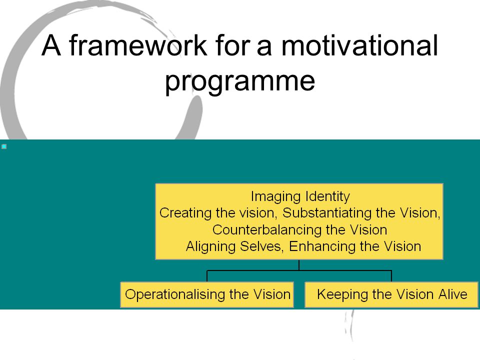 A framework for a motivational programme
