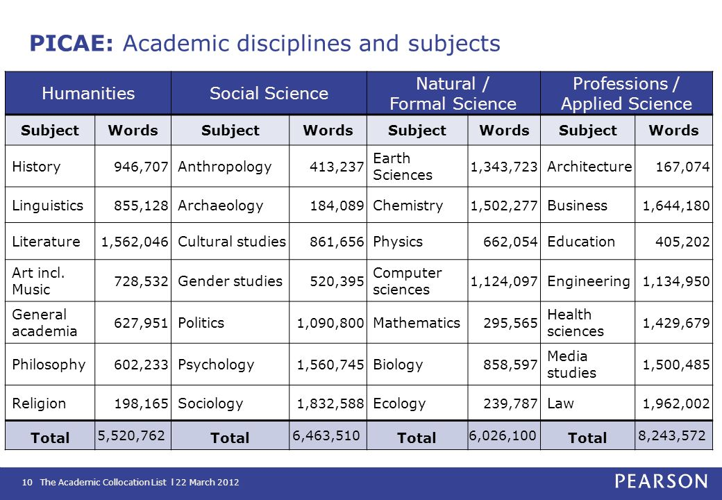 PICAE: Academic disciplines and subjects