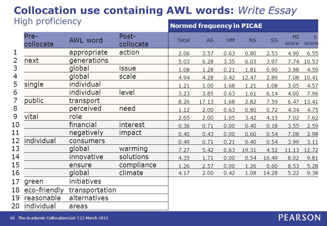 Collocation use containing AWL words: Write Essay High proficiency