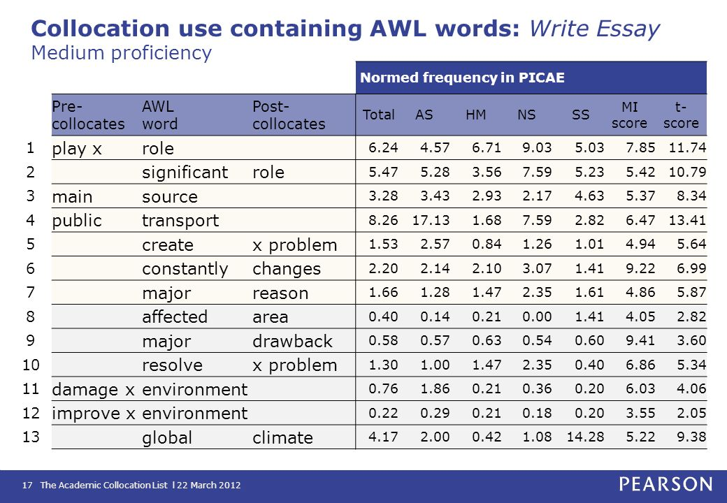 Collocation use containing AWL words: Write Essay Medium proficiency