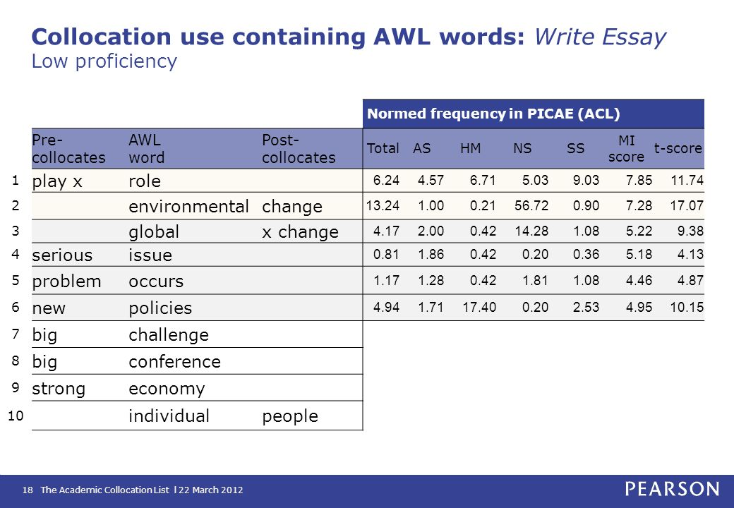 Collocation use containing AWL words: Write Essay Low proficiency
