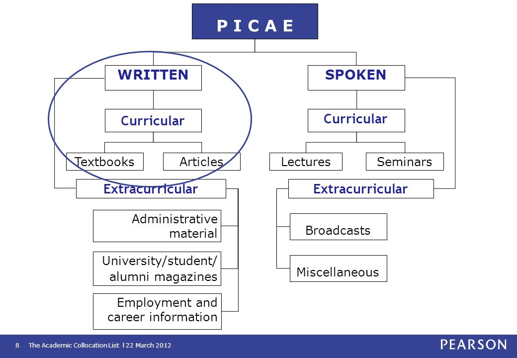 P I C A E WRITTEN SPOKEN Curricular Extracurricular Textbooks Articles