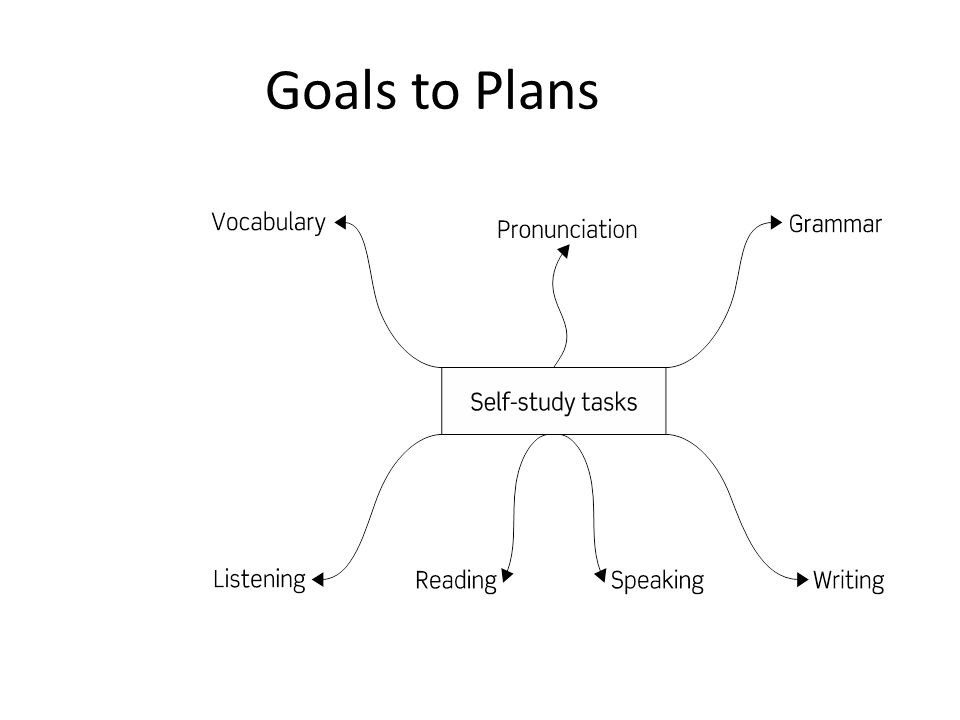 Goals to Plans