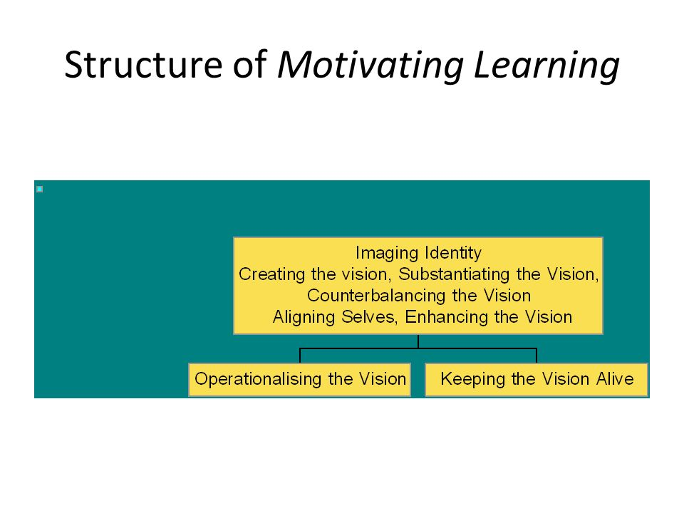 Structure of Motivating Learning