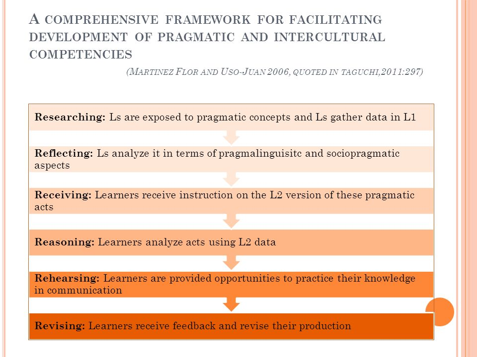 A comprehensive framework for facilitating development of pragmatic and intercultural competencies (Martinez Flor and Uso-Juan 2006, quoted in taguchi,2011:297)
