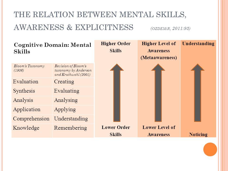 Higher Level of Awareness (Metaawareness) Lower Level of Awareness