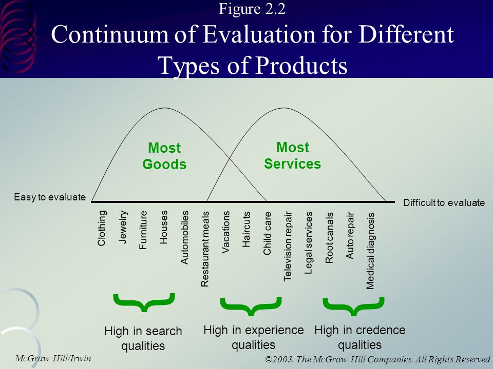 evaluate the use of different material How to evaluate project change requests  there may be different change control boards in the organization, which handle various types of change requests.