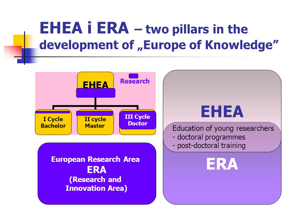 "EHEA i ERA – two pillars in the development of ""Europe of Knowledge"