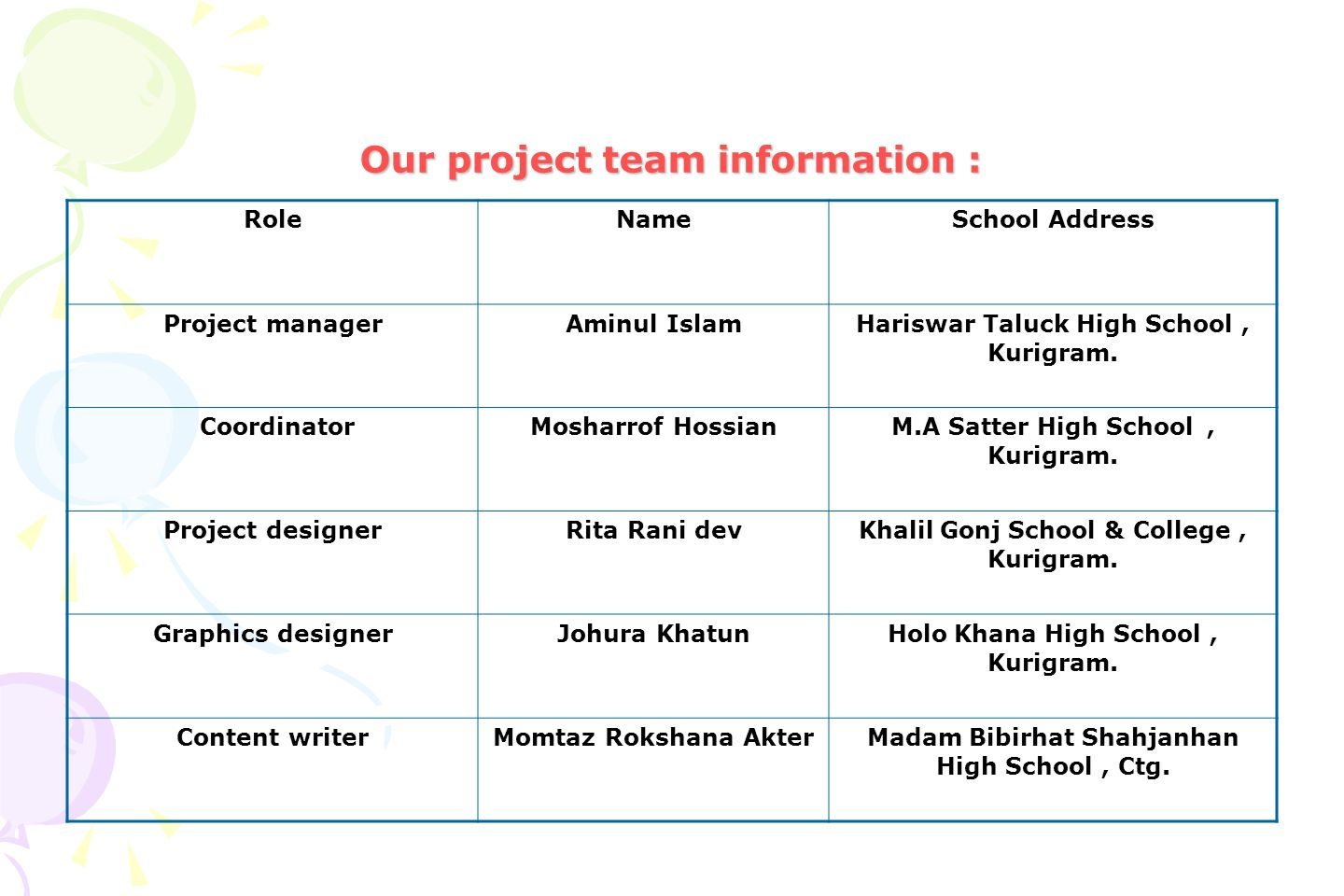 Our project team information :