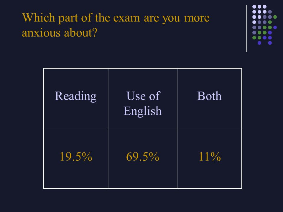 Which part of the exam are you more anxious about