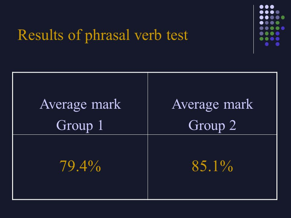 Results of phrasal verb test