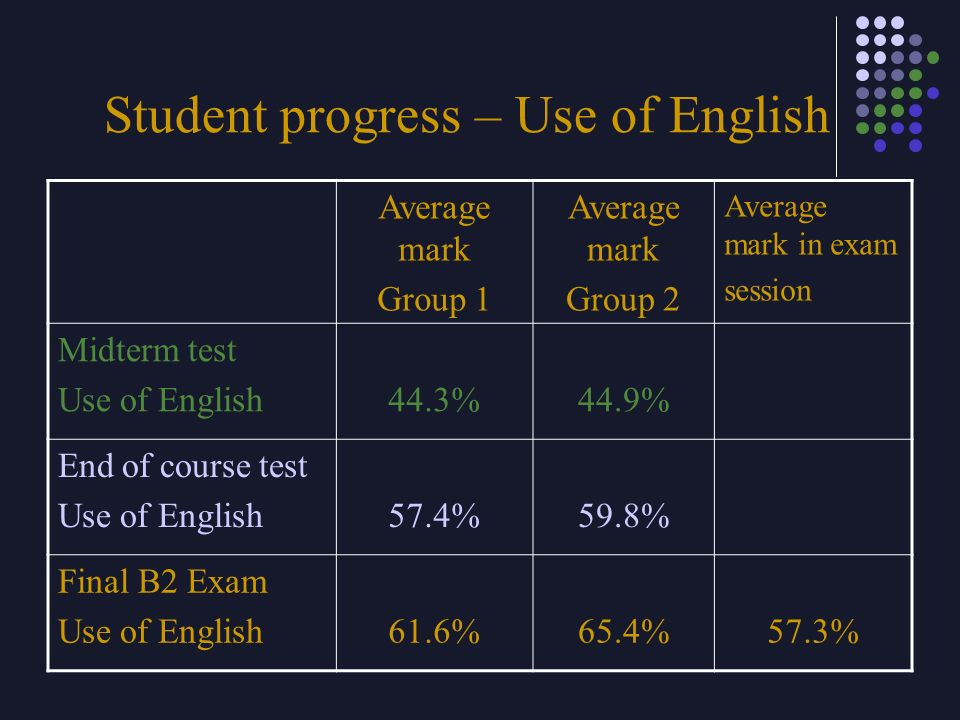 Student progress – Use of English