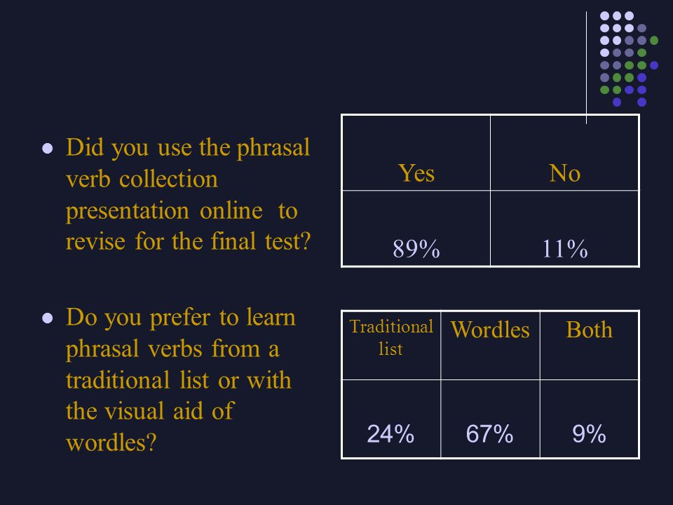 Yes No. 89% 11% Did you use the phrasal verb collection presentation online to revise for the final test