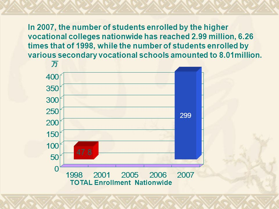 In 2007, the number of students enrolled by the higher vocational colleges nationwide has reached 2.99 million, 6.26 times that of 1998, while the number of students enrolled by various secondary vocational schools amounted to 8.01million.