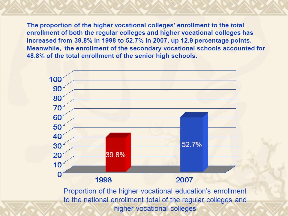 The proportion of the higher vocational colleges' enrollment to the total enrollment of both the regular colleges and higher vocational colleges has increased from 39.8% in 1998 to 52.7% in 2007, up 12.9 percentage points. Meanwhile, the enrollment of the secondary vocational schools accounted for 48.8% of the total enrollment of the senior high schools.