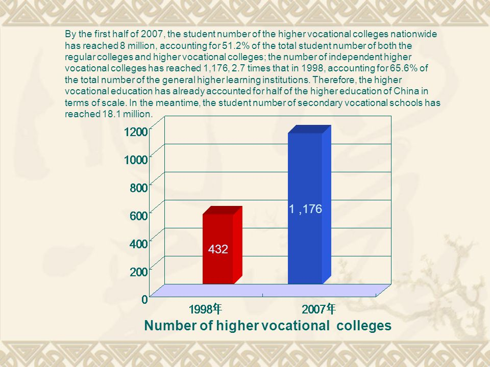 Number of higher vocational colleges