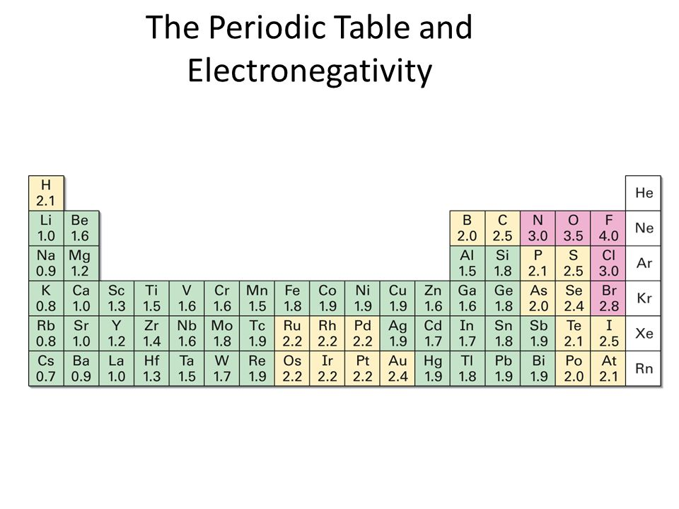 Introduction to organic chemistry ppt download for Ptable electronegativity