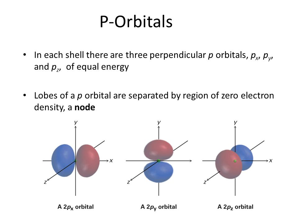 how to tell if there is a p orbital