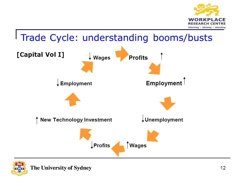 Trade Cycle: understanding booms/busts