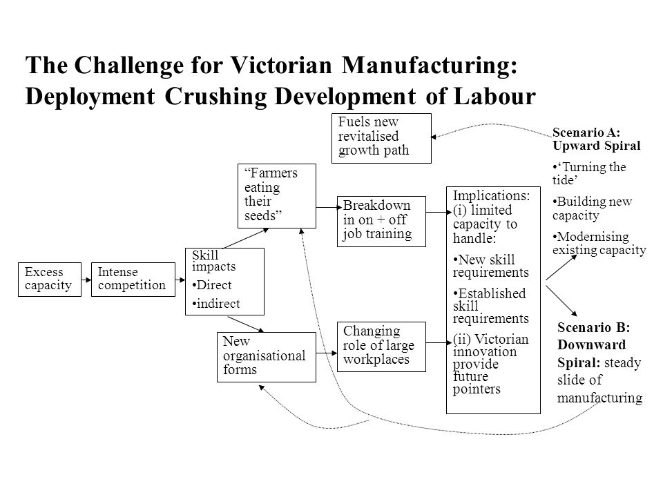 The Challenge for Victorian Manufacturing: Deployment Crushing Development of Labour