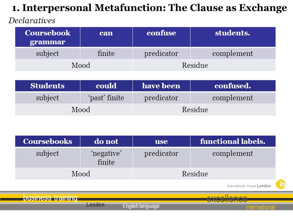 1. Interpersonal Metafunction: The Clause as Exchange