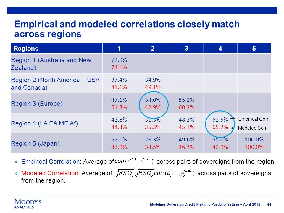 Modeling Sovereign Credit Risk in a Portfolio Setting - ppt video ...