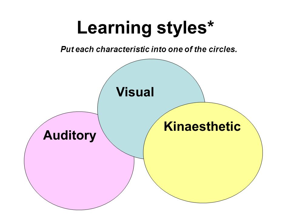 Learning styles* Kinaesthetic Auditory Visual