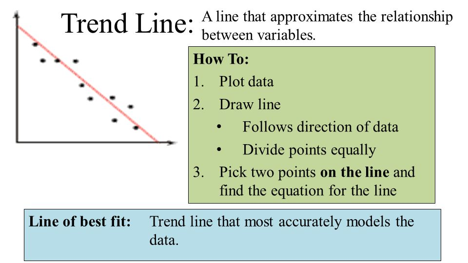 Drawing Lines From Equations : Objective i can write linear equations that model real