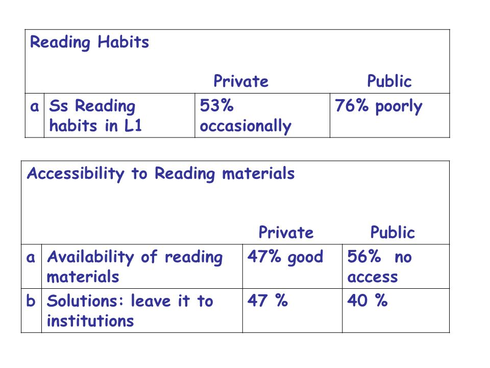 Reading Habits Private Public. a. Ss Reading habits in L1. 53% occasionally. 76% poorly.