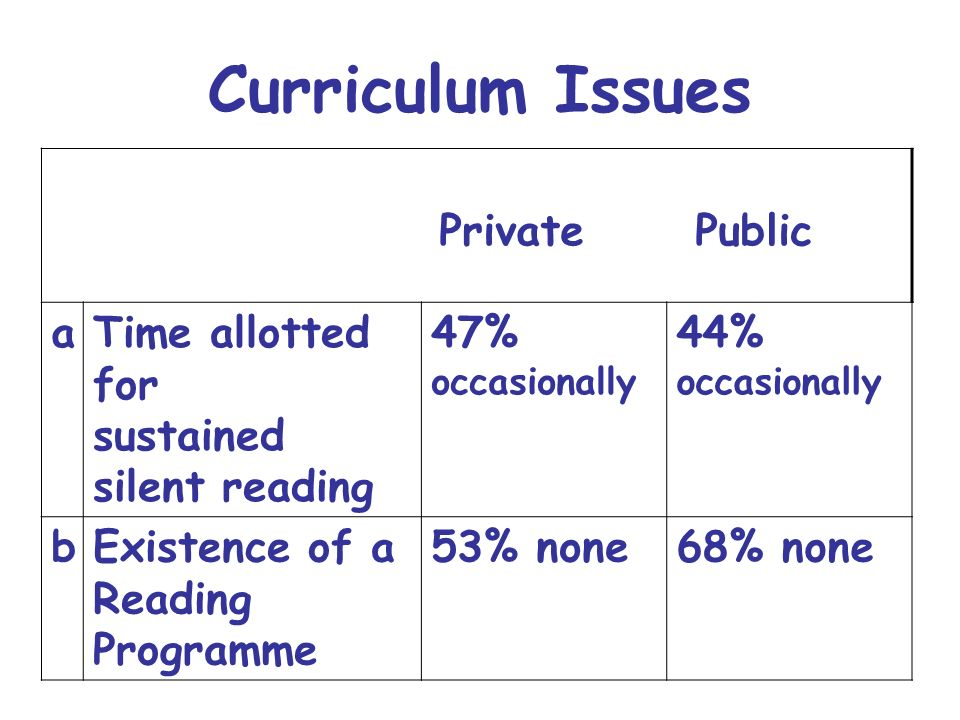 Curriculum Issues Private Public a Time allotted for