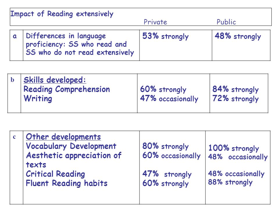 Reading Comprehension Writing 60% strongly 47% occasionally