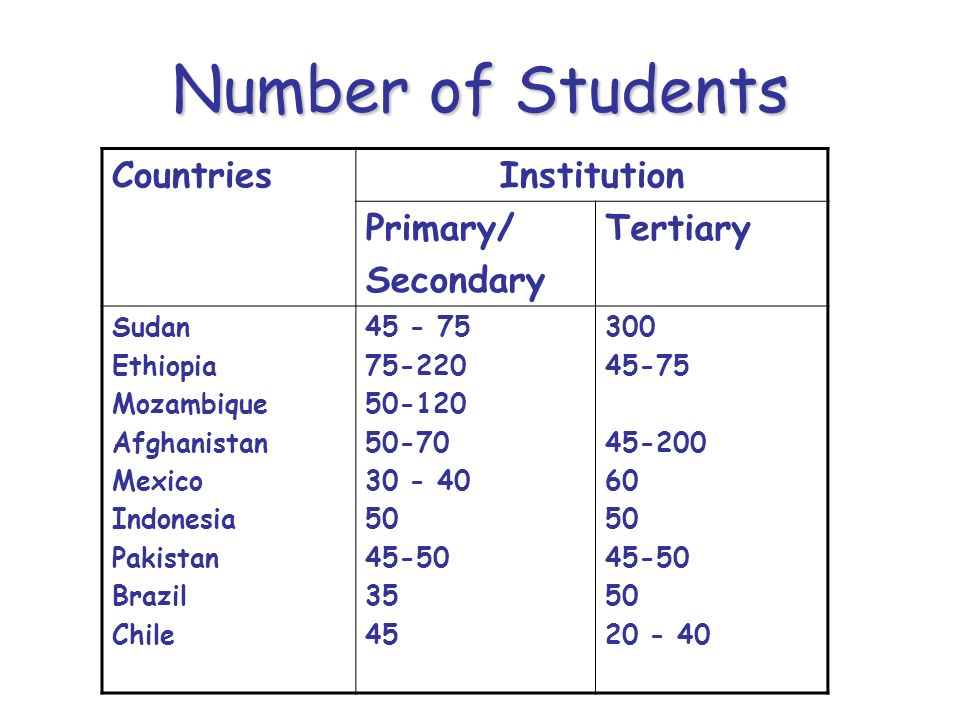 Number of Students Countries Institution Primary/ Secondary Tertiary