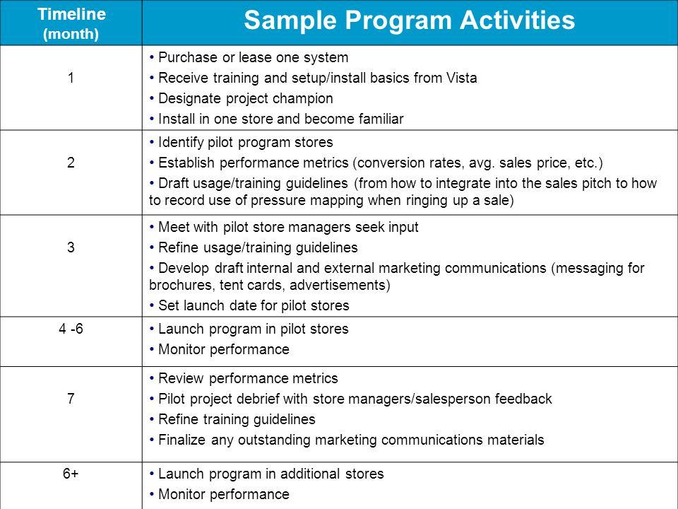 Sample Program Activities