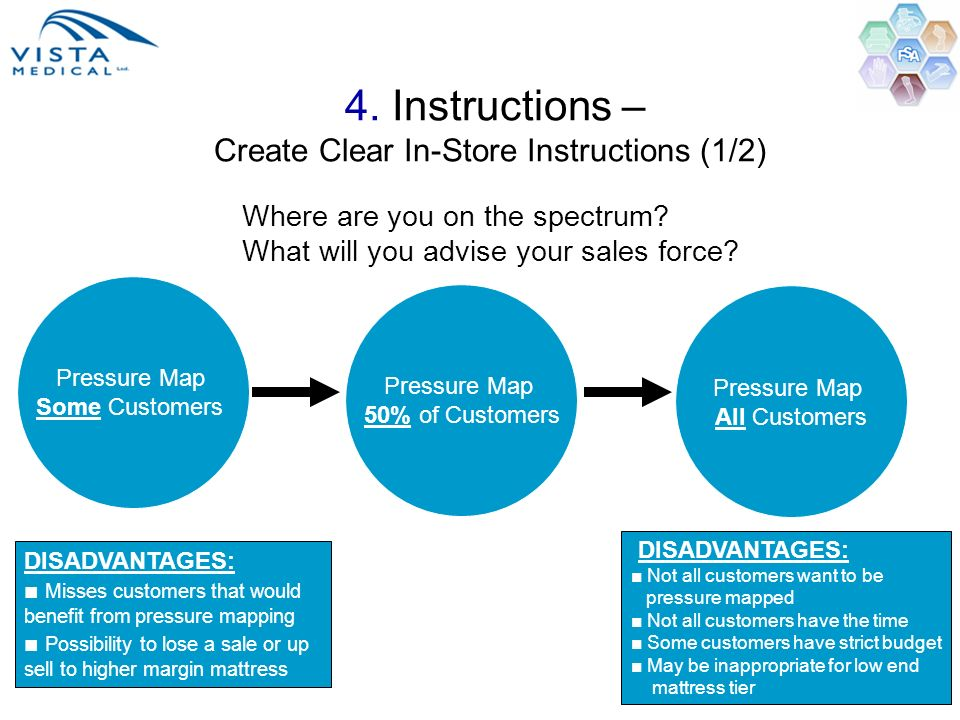 4. Instructions – Create Clear In-Store Instructions (1/2)
